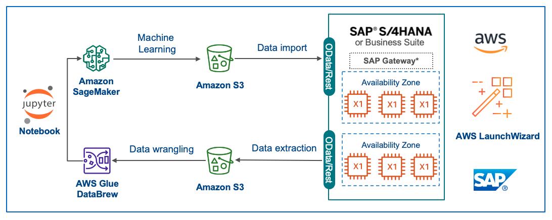 SAP S/4HANA with Amazon Sagemaker