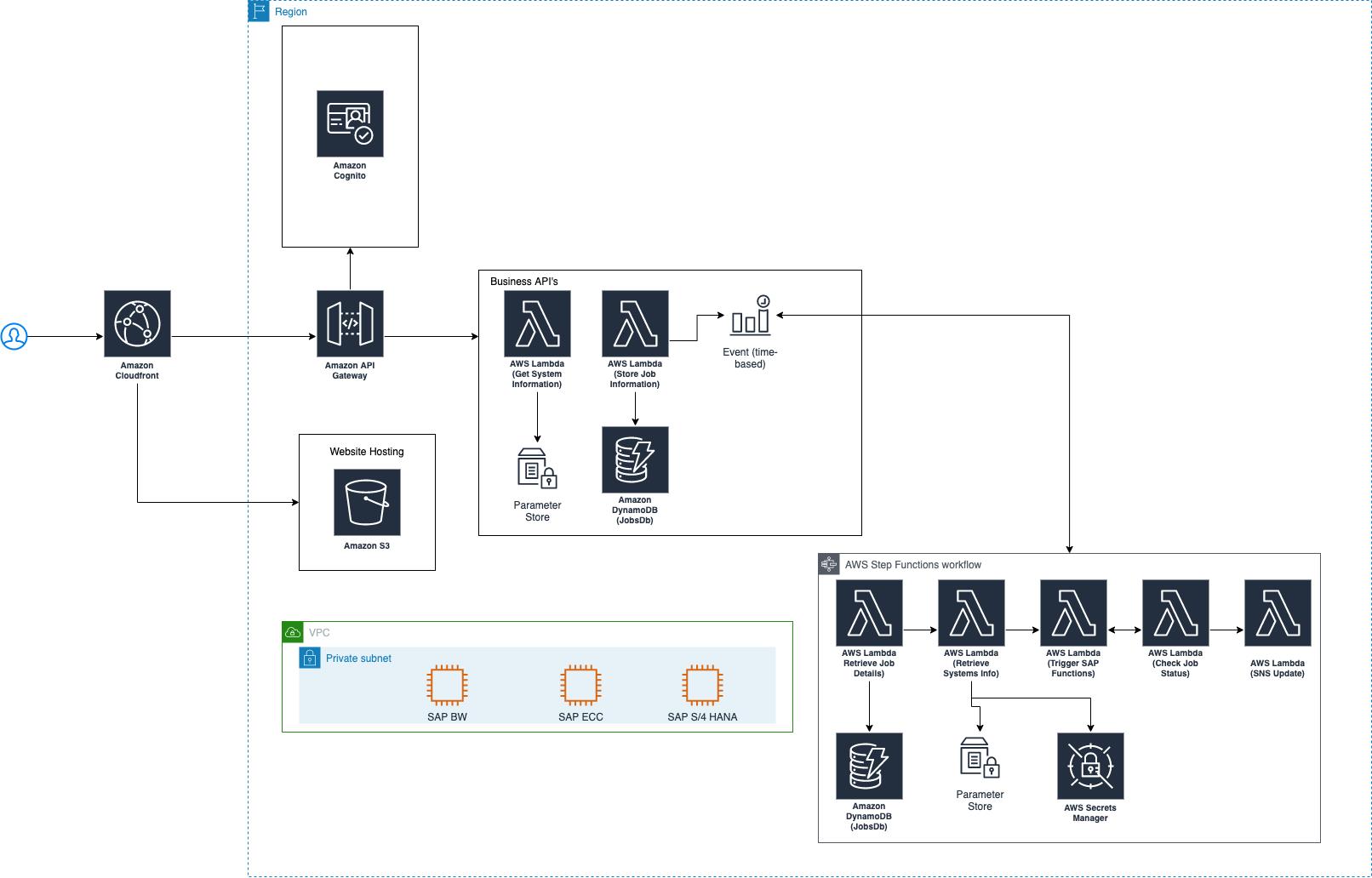Simple Scheduler Architecture Diagram