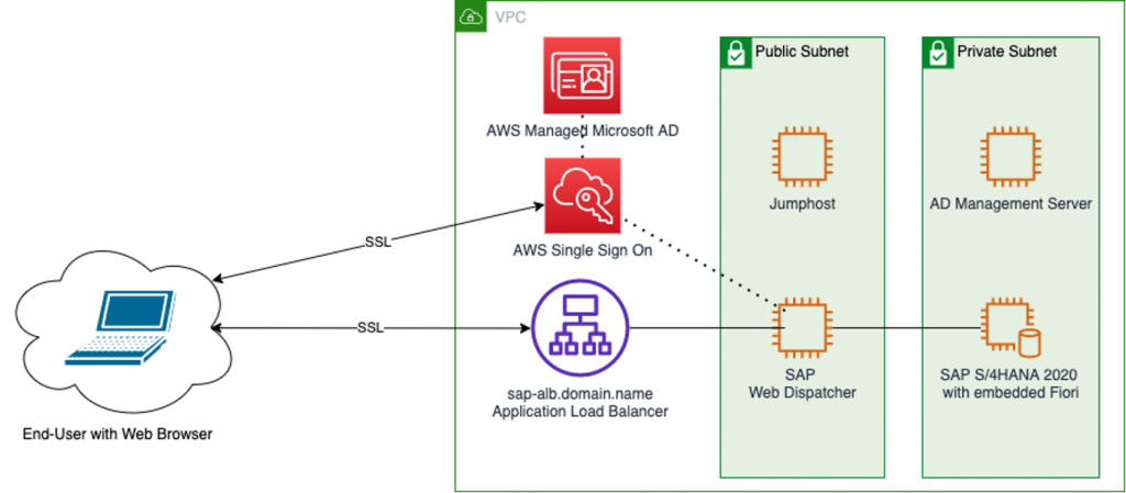 AWS Diagram of SAP Fiori integration with AWS SSO and AWS Managed Microsoft AD