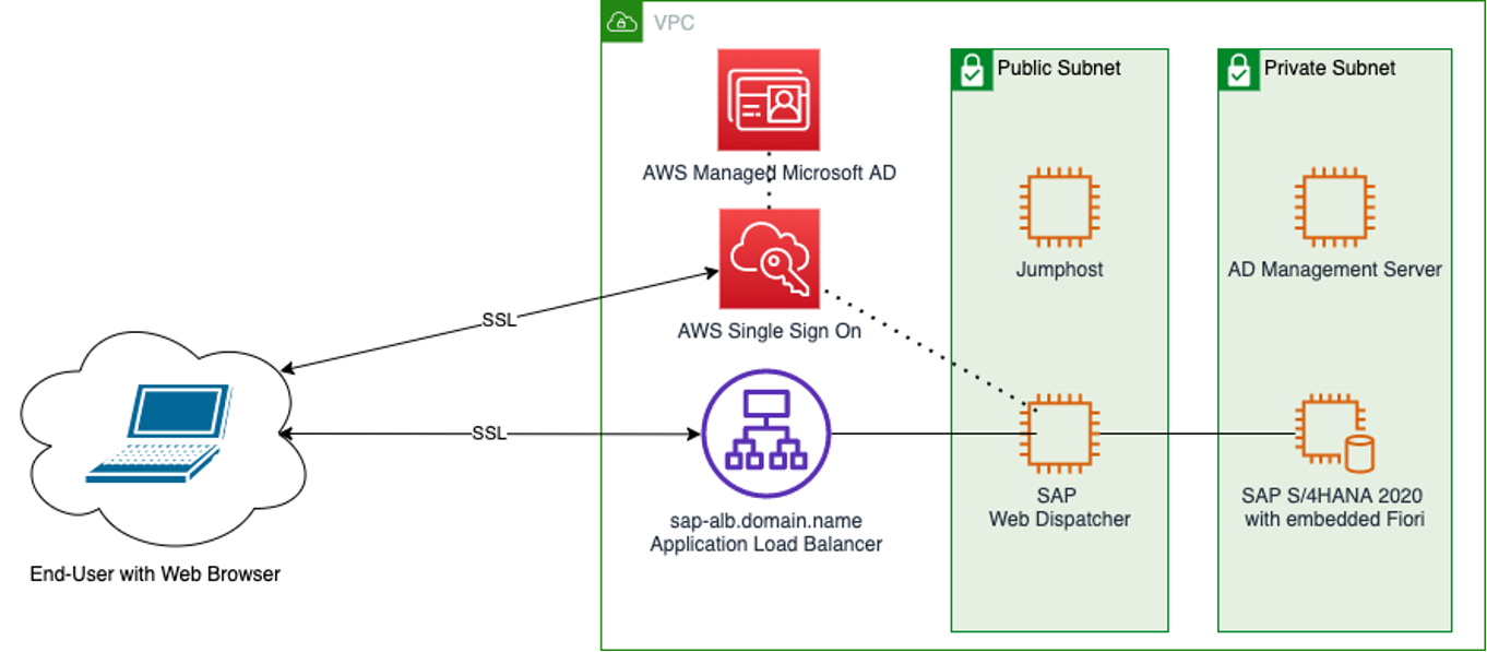 Second Architecture Diagram of SAP Fiori integration with AWS SSO and AWS Managed Microsoft AD