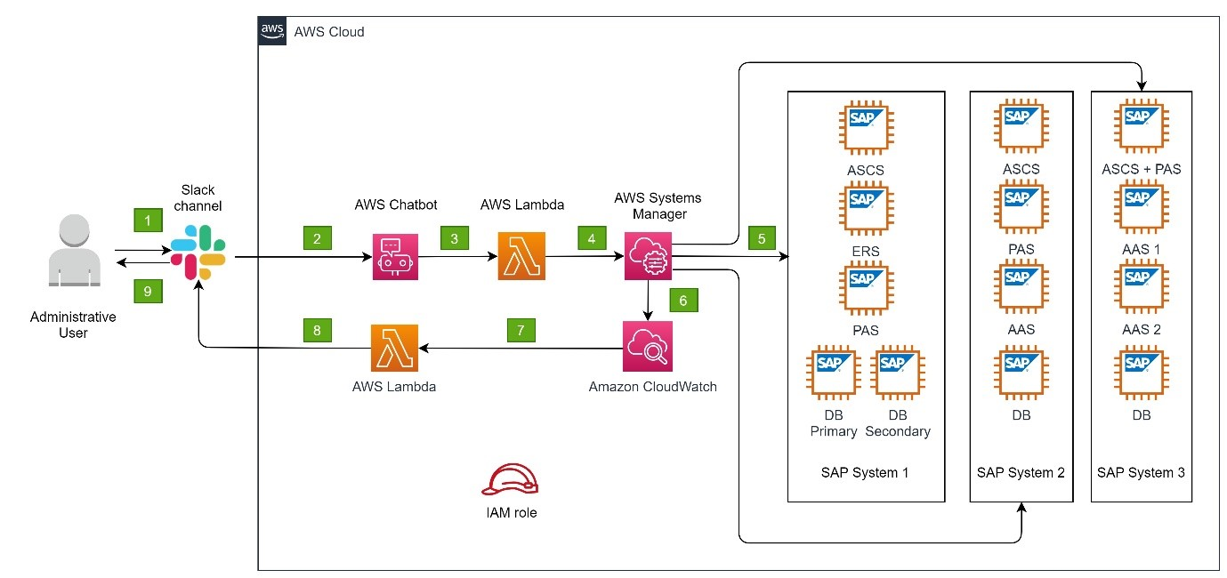 Architecture diagram describing start/stop SSM document integrated with Slack using AWS Chatbot