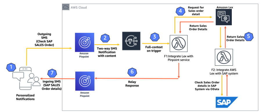 Amazon Pinpoint and SAP integration end-to-end process flow