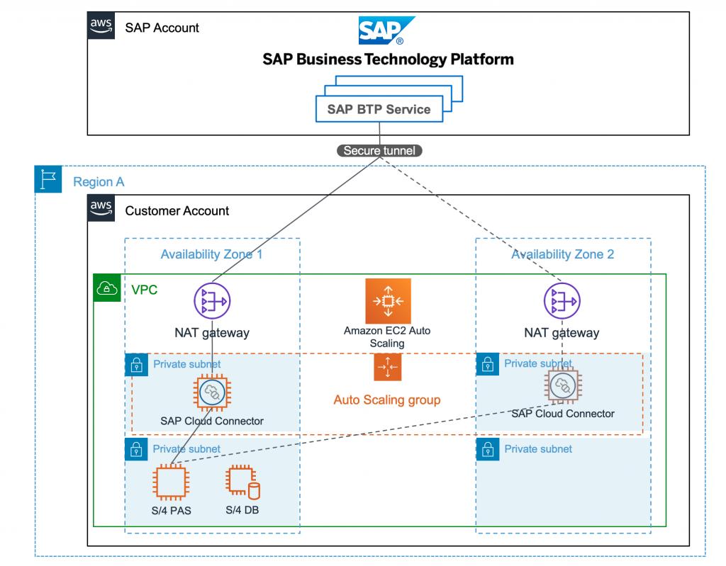 SAP on AWS to BTP connectivity