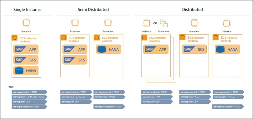 Different deployment options - single systems, semi distributed and distributed