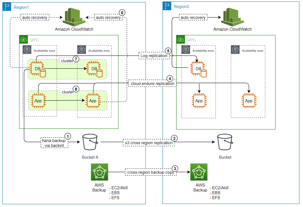Architecture diagram showing how AWS services can be used for building reliable SAP solutions on AWS