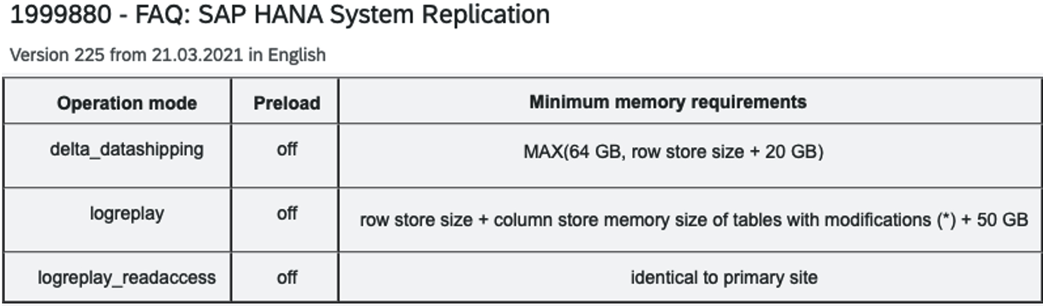 SAP Note 1999880 - FAQ: SAP HANA System Replication