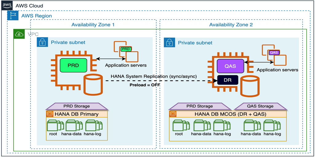 Diagram showing shared secondary deployment of SAP HANA database in HANA System Replication across multiple Availability Zones
