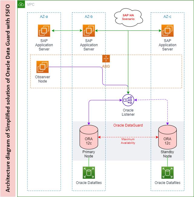 Architecture diagram DG with FSFO