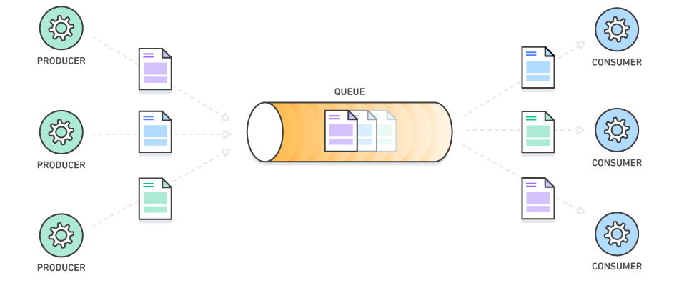 Building Scalable Applications and Microservices: Adding Messaging
