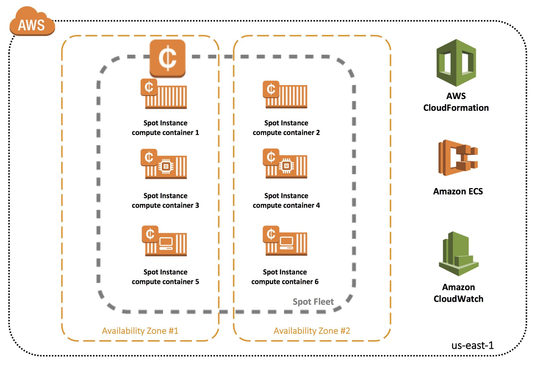 Powering your Amazon ECS Cluster with Amazon EC2 Spot