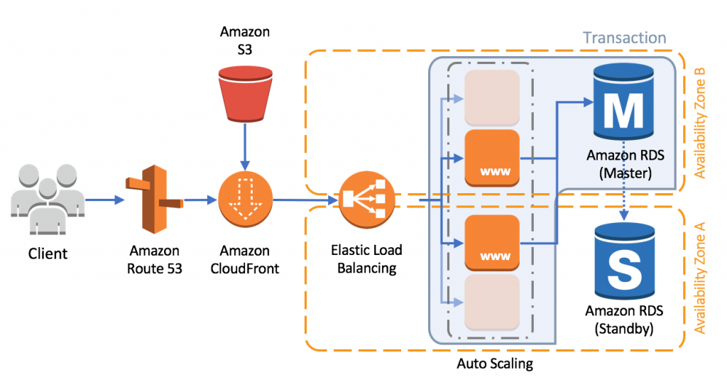 Building Loosely Coupled, Scalable, C# Applications with Amazon SQS