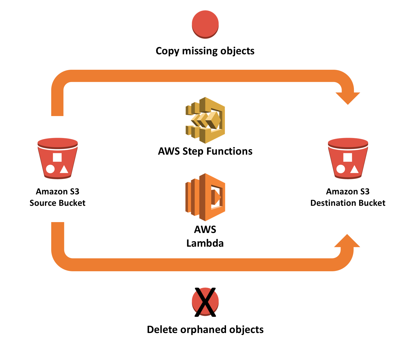 Synchronizing Amazon S3 Buckets Using AWS Step Functions