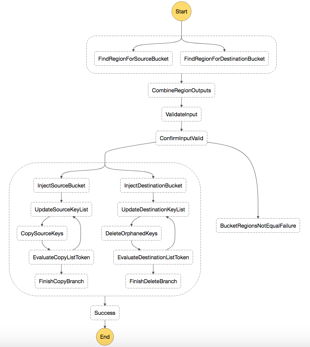 Synchronizing Amazon S3 Buckets Using Aws Step Functions Process Flow Diagram For Jam To Understand The Synchronization In More Detail Look At State Machine This Example