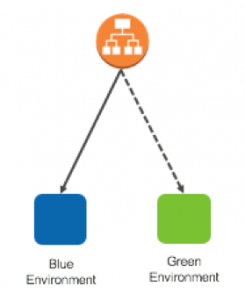 ec2 container serviceのblue greenデプロイメント amazon web