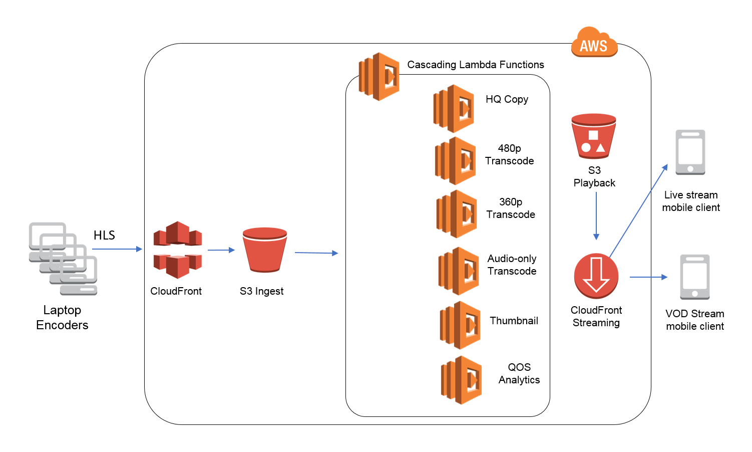 Messaging Fanout Pattern for Serverless Architectures Using Amazon