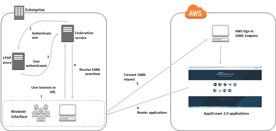 Diagram enabling identity federation with ad fs 3 0 and amazon appstream 2 0