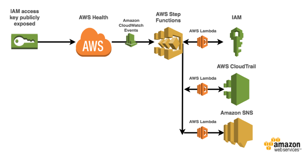 Automate Your IT Operations Using AWS Step Functions and Amazon