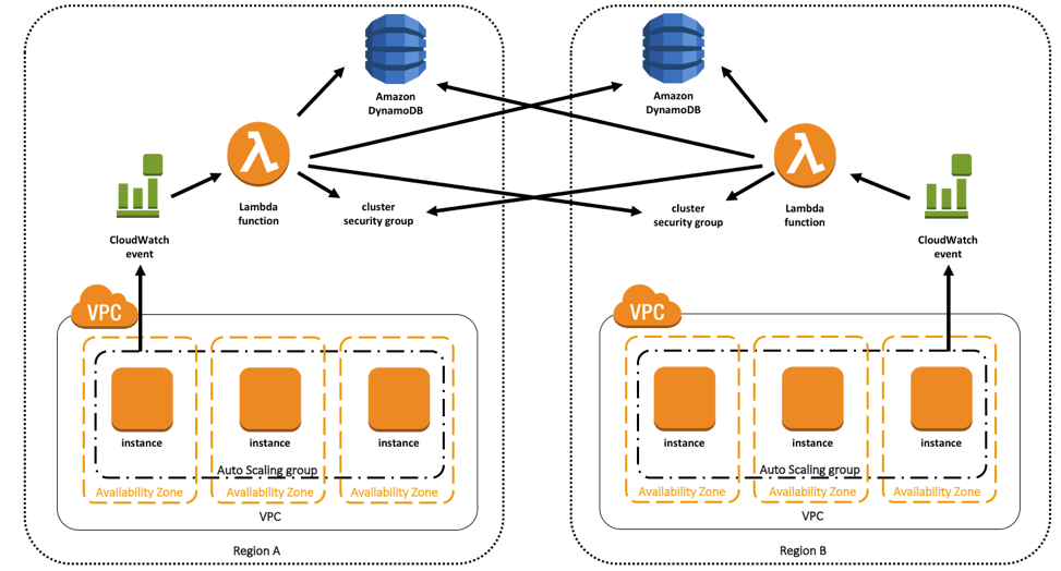 Automating Security Group Updates with AWS Lambda | AWS