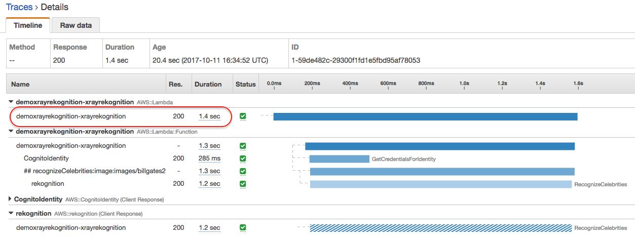 Analyzing Performance for Amazon Rekognition Apps Written on AWS Lambda Using AWS X-Ray   Amazon Web Services