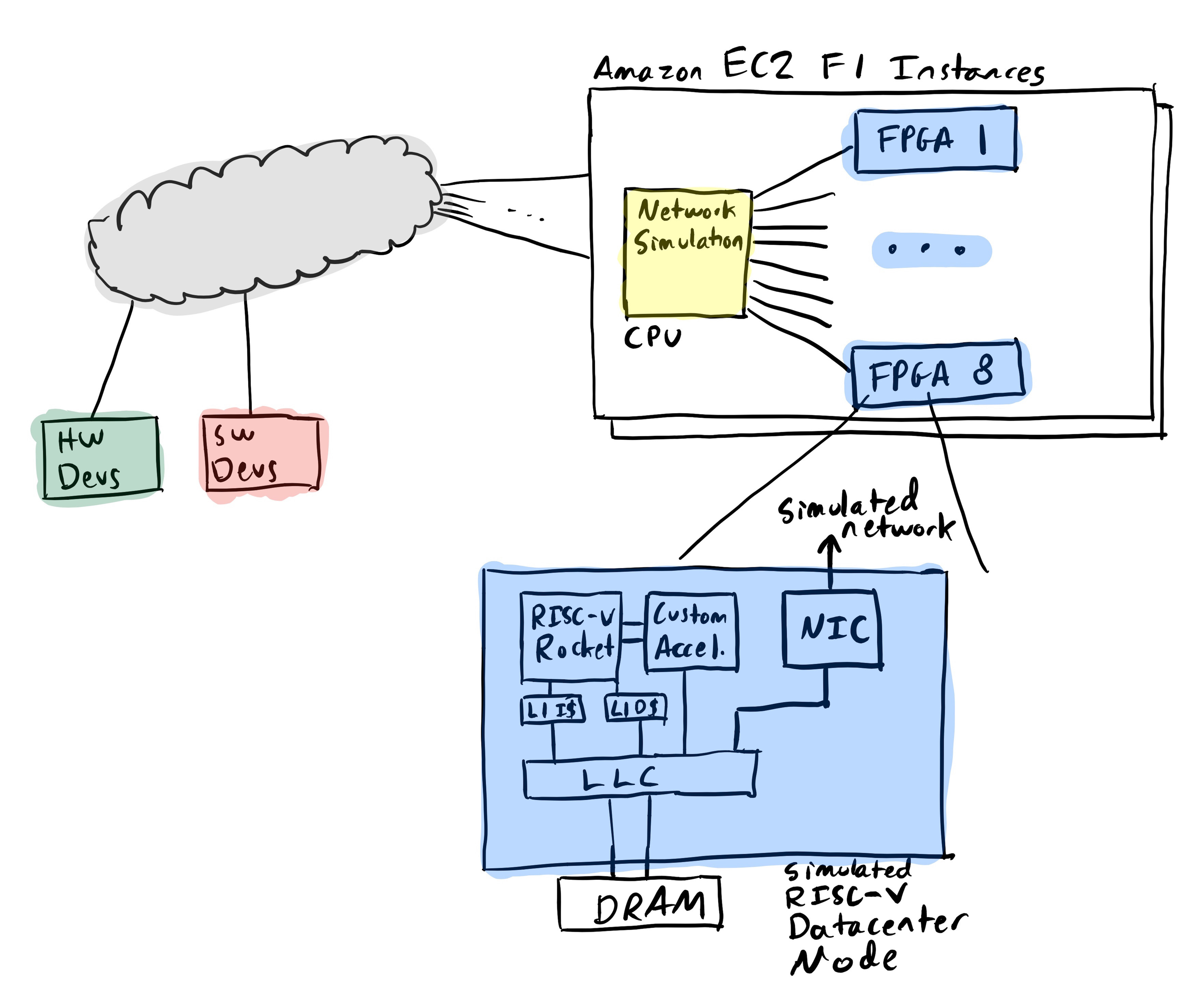 Bringing datacenter scale hardware software co design to the cloud mapping an 8 node firesim cluster simulation to amazon ec2 f1 1betcityfo Gallery