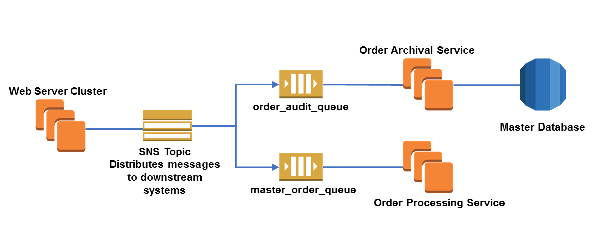 Cross-Account Integration with Amazon SNS | AWS Compute Blog