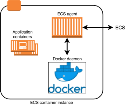 Under the Hood: Task Networking for Amazon ECS | AWS Compute
