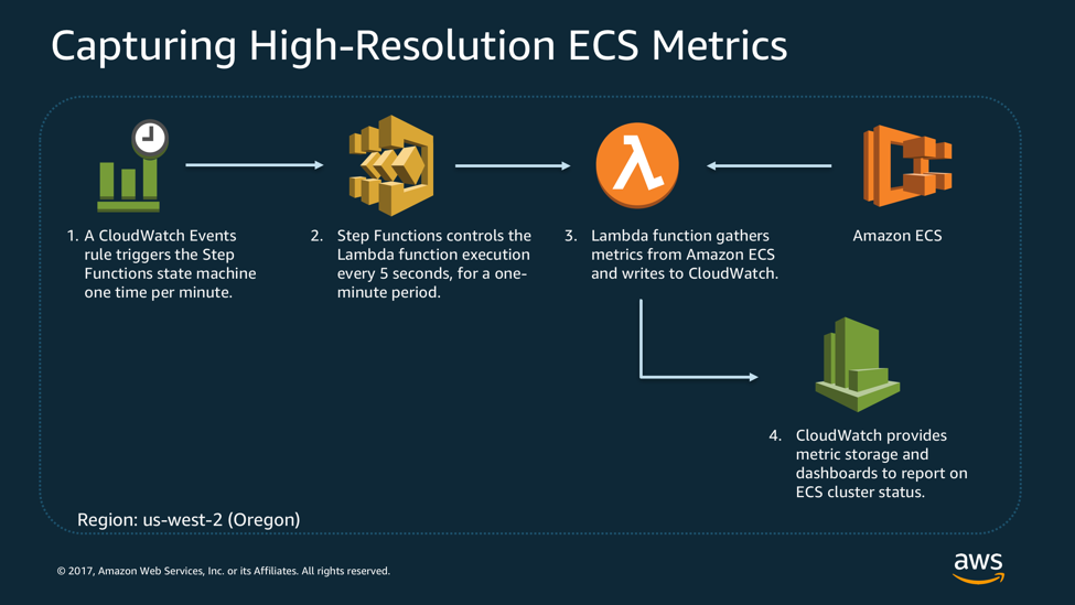 Capturing Custom, High-Resolution Metrics from Containers