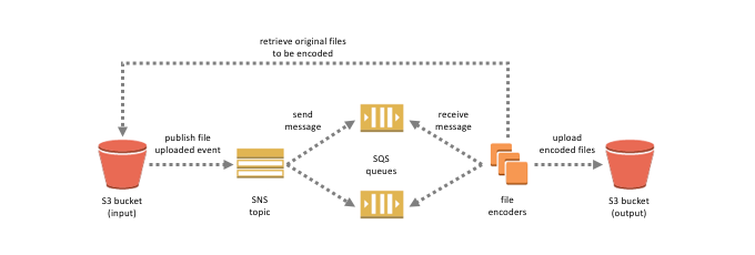 Event-Driven Computing with Amazon SNS and AWS Compute, Storage