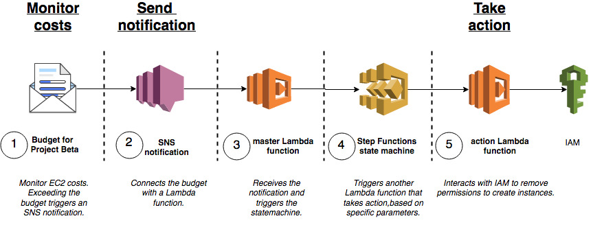 Serverless Automated Cost Controls, Part1 | AWS Compute Blog