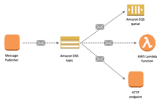 Simplify Your Pub/Sub Messaging with Amazon SNS Message Filtering