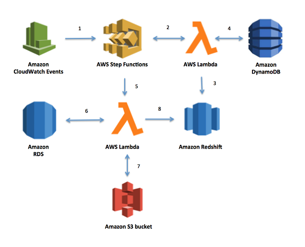 Implementing Dynamic ETL Pipelines Using AWS Step Functions | AWS