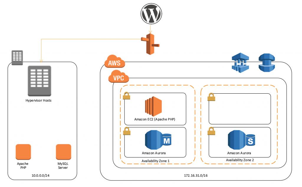 AWS Database Migration Service | Noise