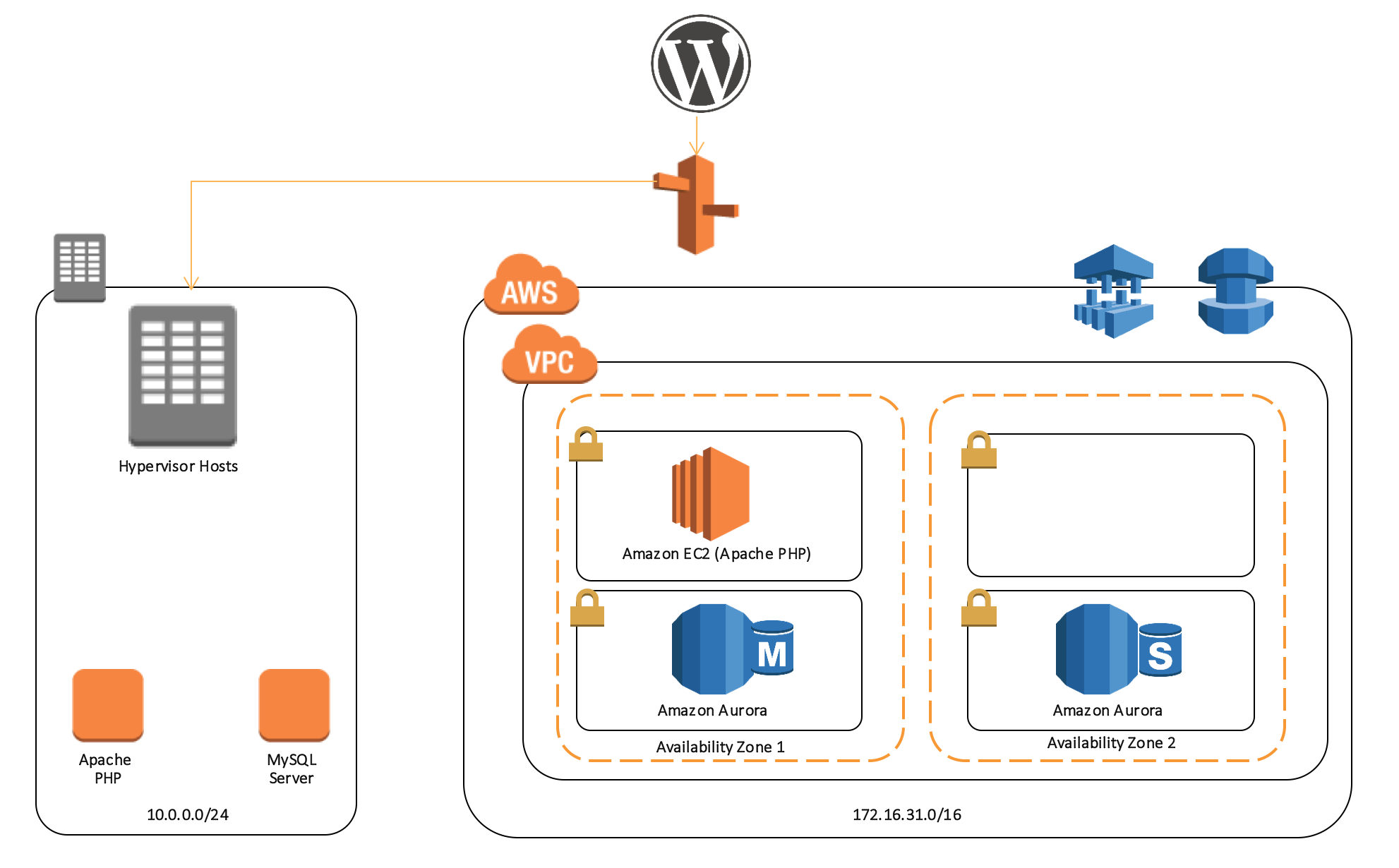 How To Migrate Multi-Tier Environments Using The AWS Server