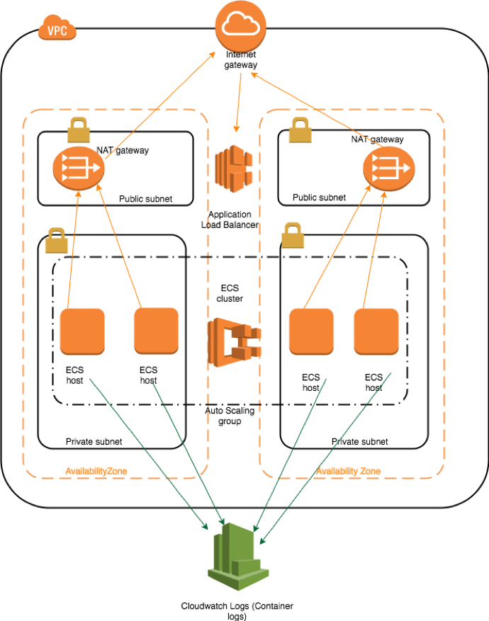 Migrating  NET Classic Applications to Amazon ECS Using