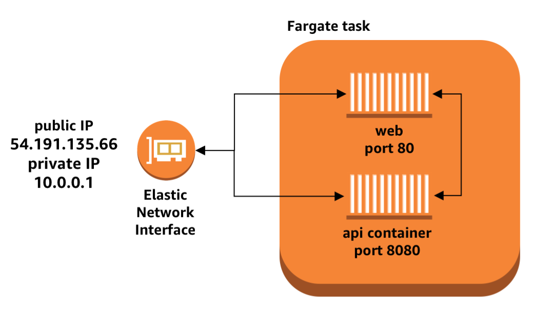 Task Networking In Aws Fargate Aws Compute Blog
