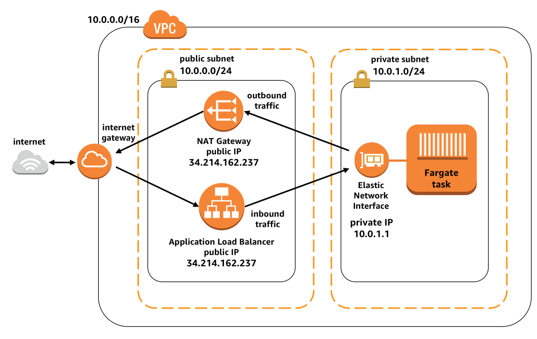 Task Networking In Aws Fargate Compute Blog Internet Diagram This Configuration Allows Your Tasks To Be Safely Isolated From The Rest Of They Can Still Initiate Network Communication With