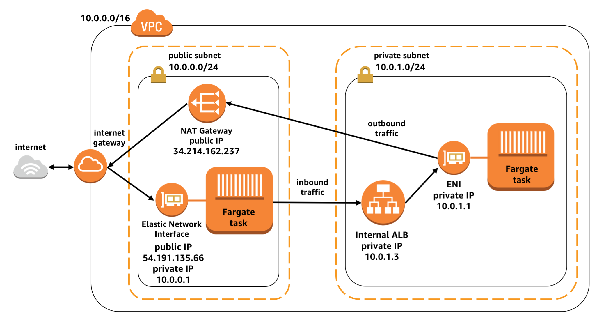 Task Networking In Aws Fargate Compute Blog Internet Diagram Accessible On The So Using An Load Balancer Would Be A Major Security Vulnerability Instead This Can Accomplished By Hosting
