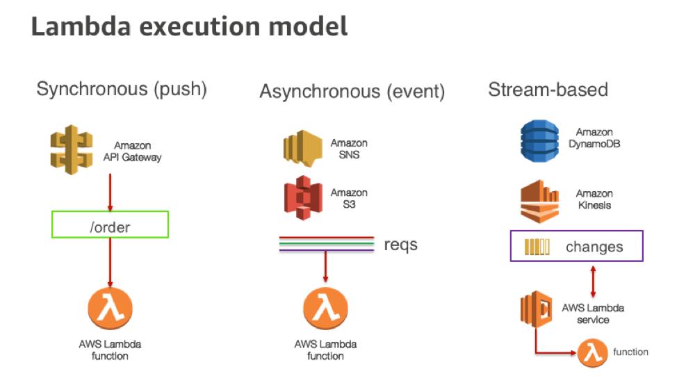 Lambda Execution Models