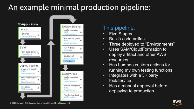 An example minimal pipeline (from presentation linked above)