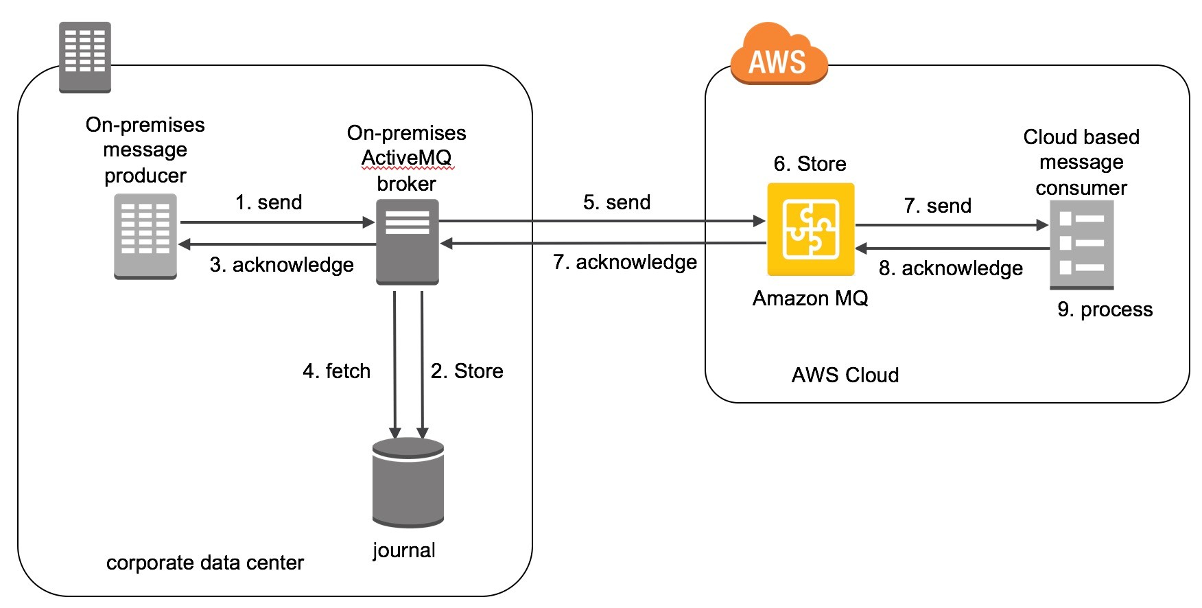 Running ActiveMQ in a Hybrid Cloud Environment with Amazon