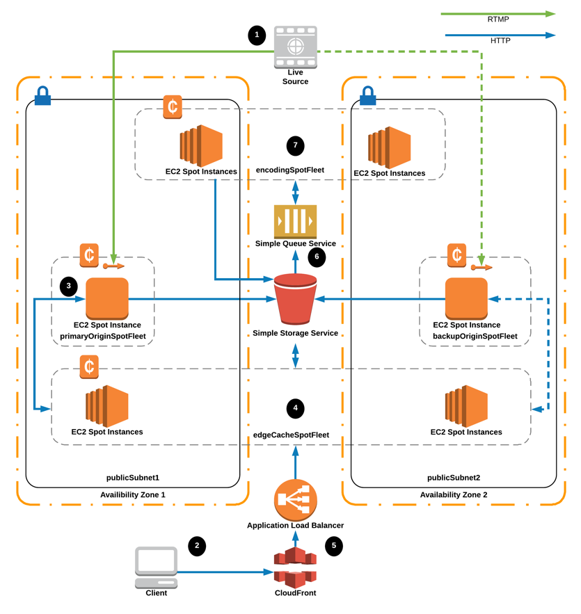 Building an Immersive VR Streaming Solution on AWS | AWS