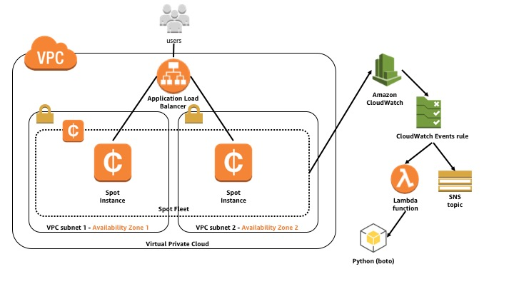 EC2 Spot Instance Interruption Notices Reference Architecture Diagram