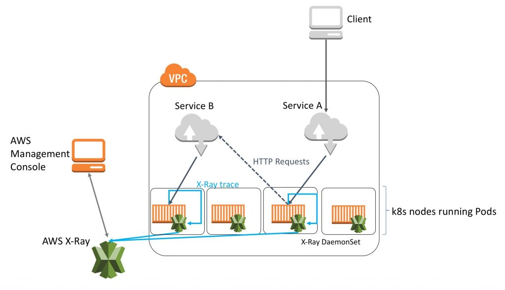 microservices | Noise