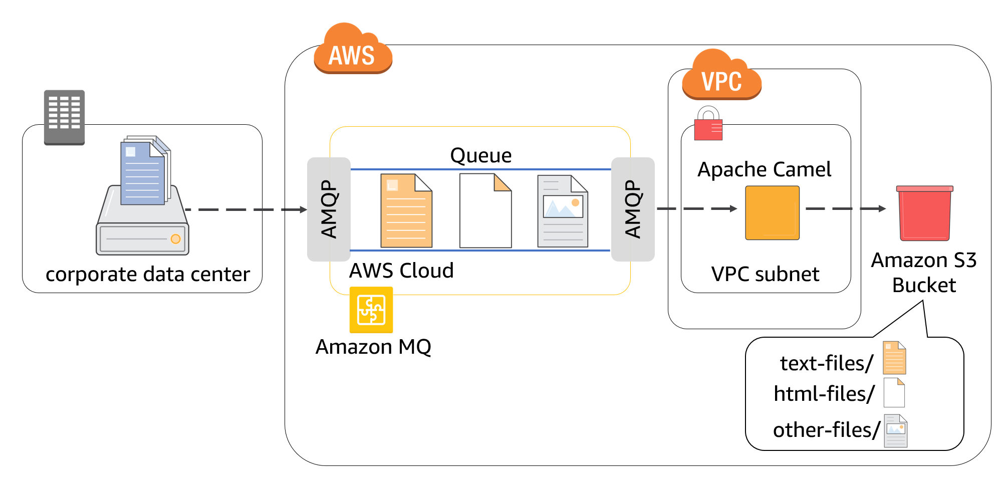 Integrating Amazon MQ with other AWS services via Apache