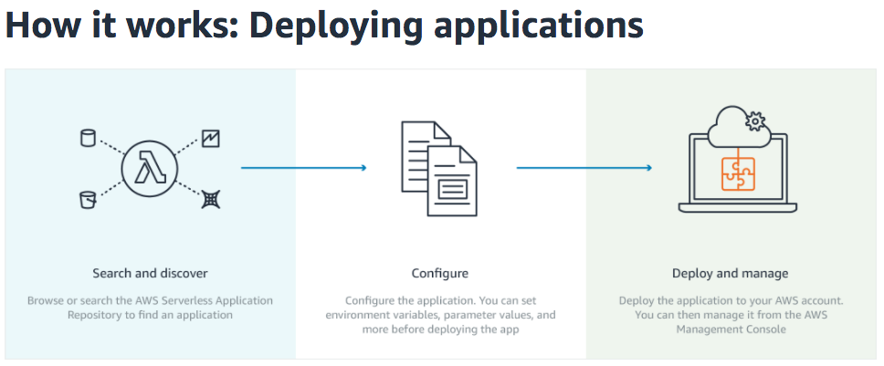 Aspect noise this means that you can now search for configure and deploy serverless applications directly to your aws account publishers include datadog splunk see fandeluxe Image collections