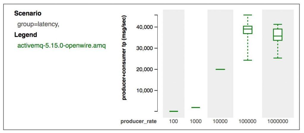 JMS Benchmark nonpersistent scenarios
