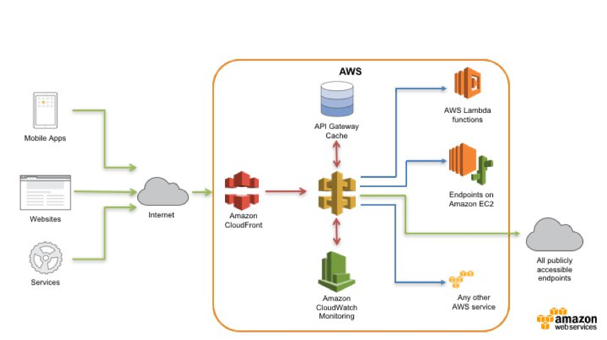 Protecting your API using Amazon API Gateway and AWS WAF