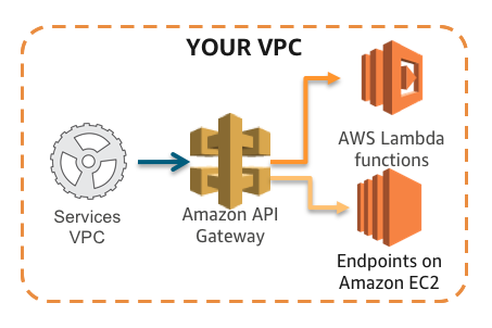 Introducing Amazon API Gateway Private Endpoints | AWS
