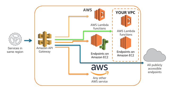 Introducing Amazon API Gateway Private Endpoints | AWS Compute Blog