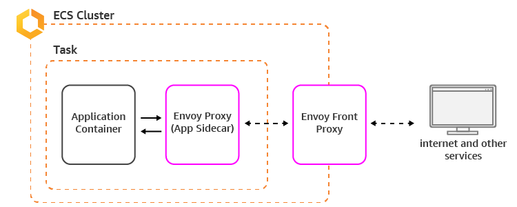 Setting Up an Envoy Front Proxy on Amazon ECS | AWS Compute Blog